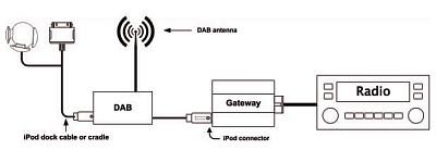 Dension Dab pour Gateway