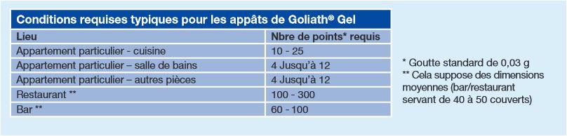 les doses de goliath gel insecticide cafards